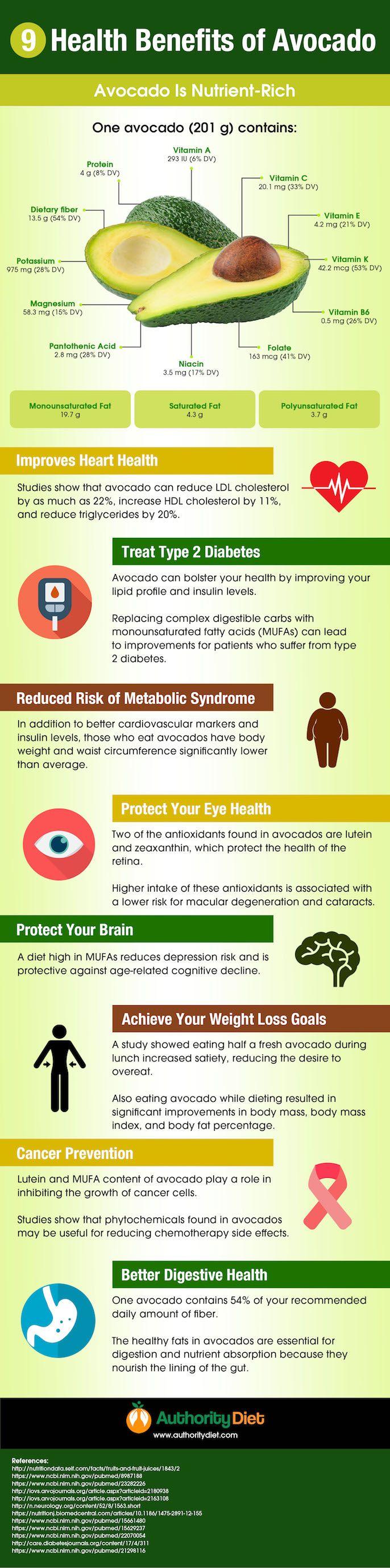 avocado benefits infographic